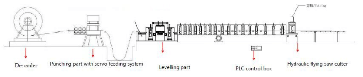 rack upright roll forming machine work flow